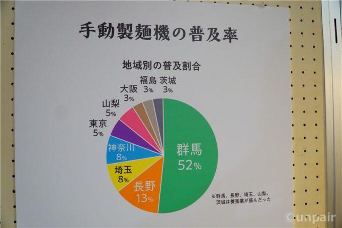 製麺機普及率